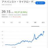アドバンスト・マイクロ・デバイシズ(AMD)を100株買付!
