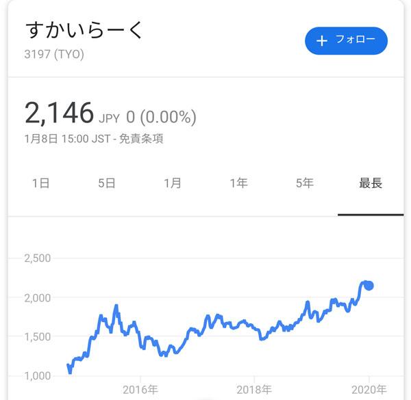 すかいらーく、株価