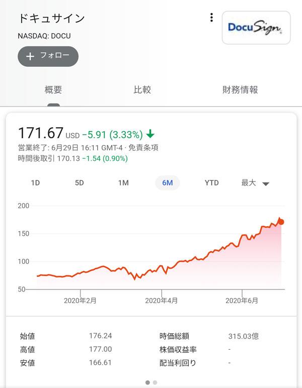 株価 ドキュ サイン