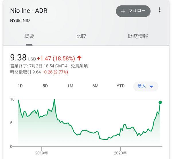 株価 ニオ