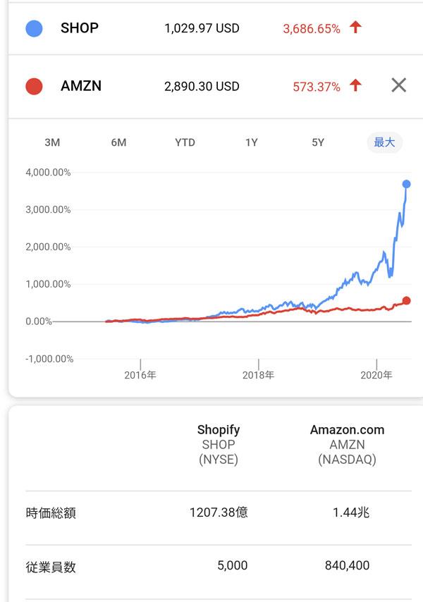 ファイ 株価 ショッピ