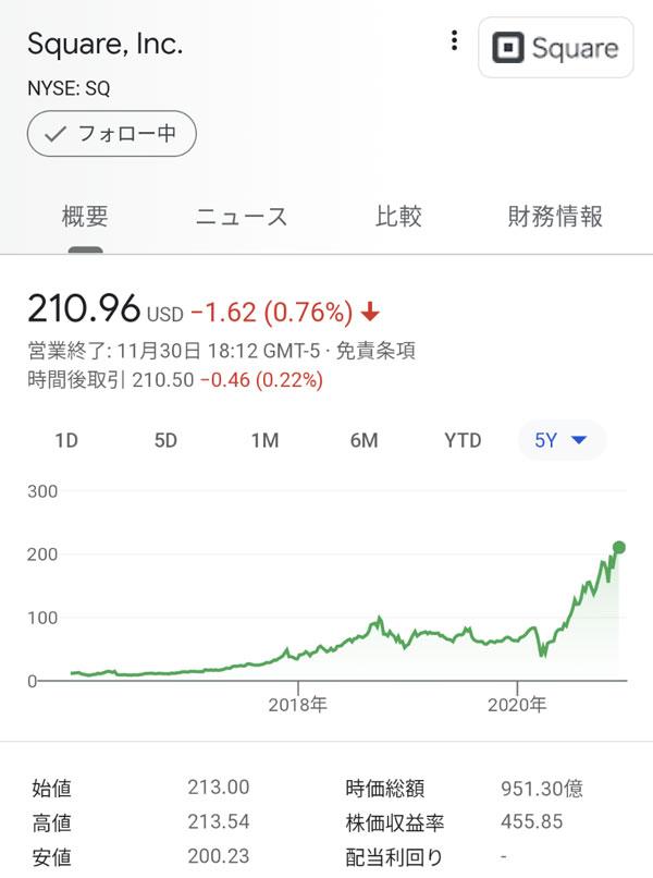 株価 スクエア